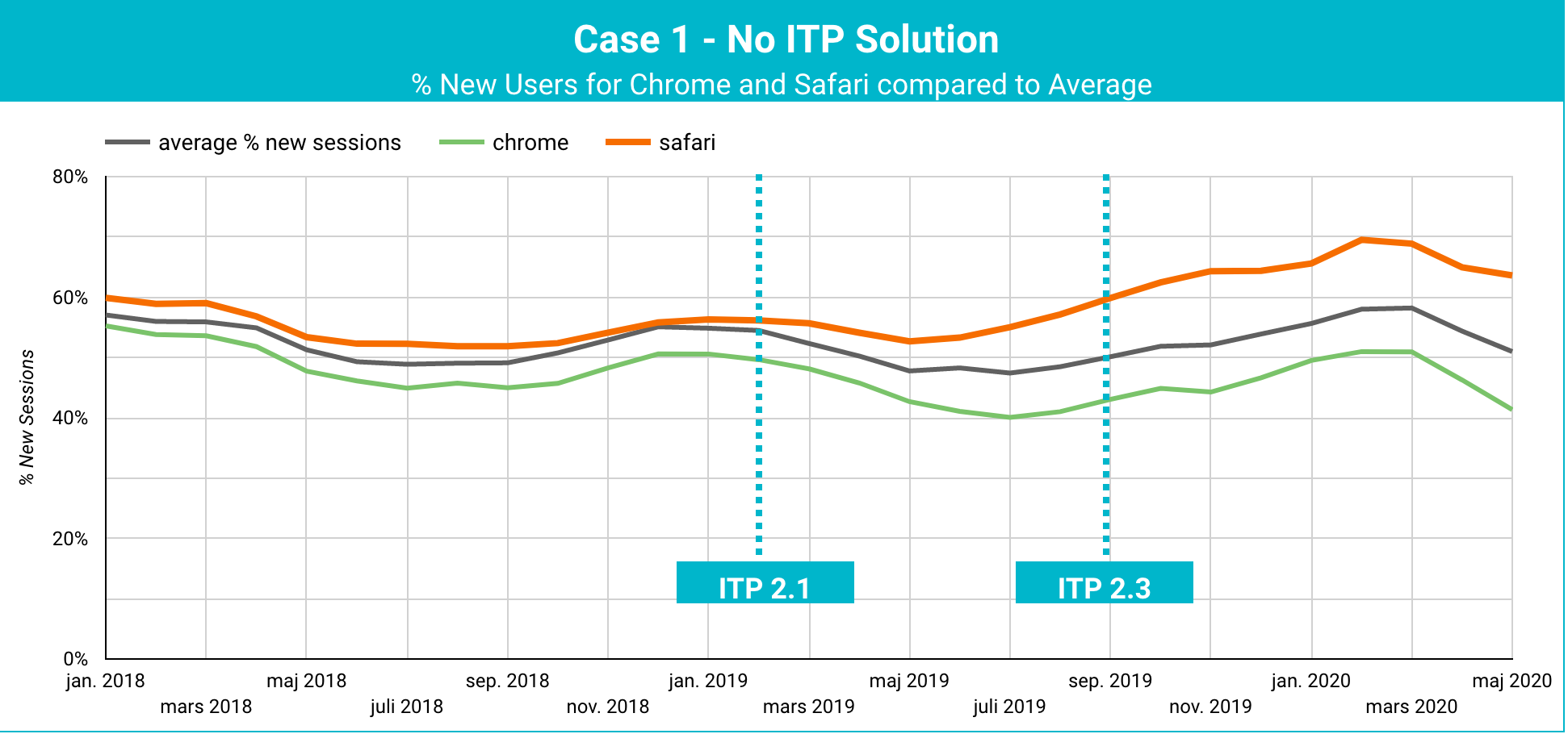 Business with medium length purchase cycles ITP Case Study