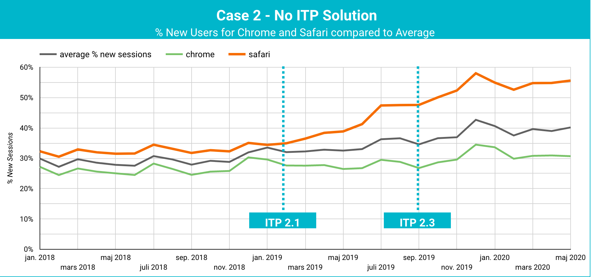 Business with long purchase cycles ITP Case Study