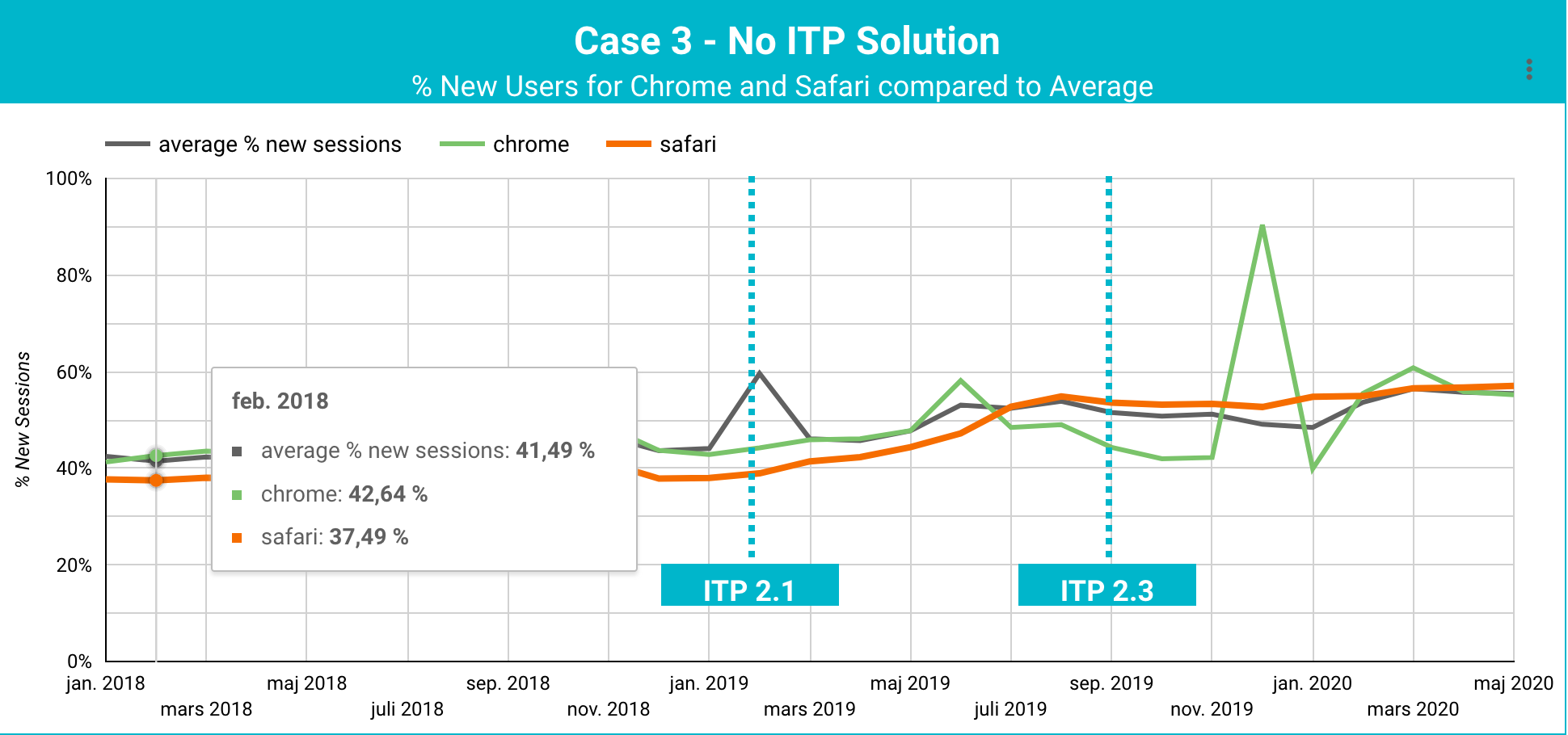 Business with short purchase cycles ITP Case Study