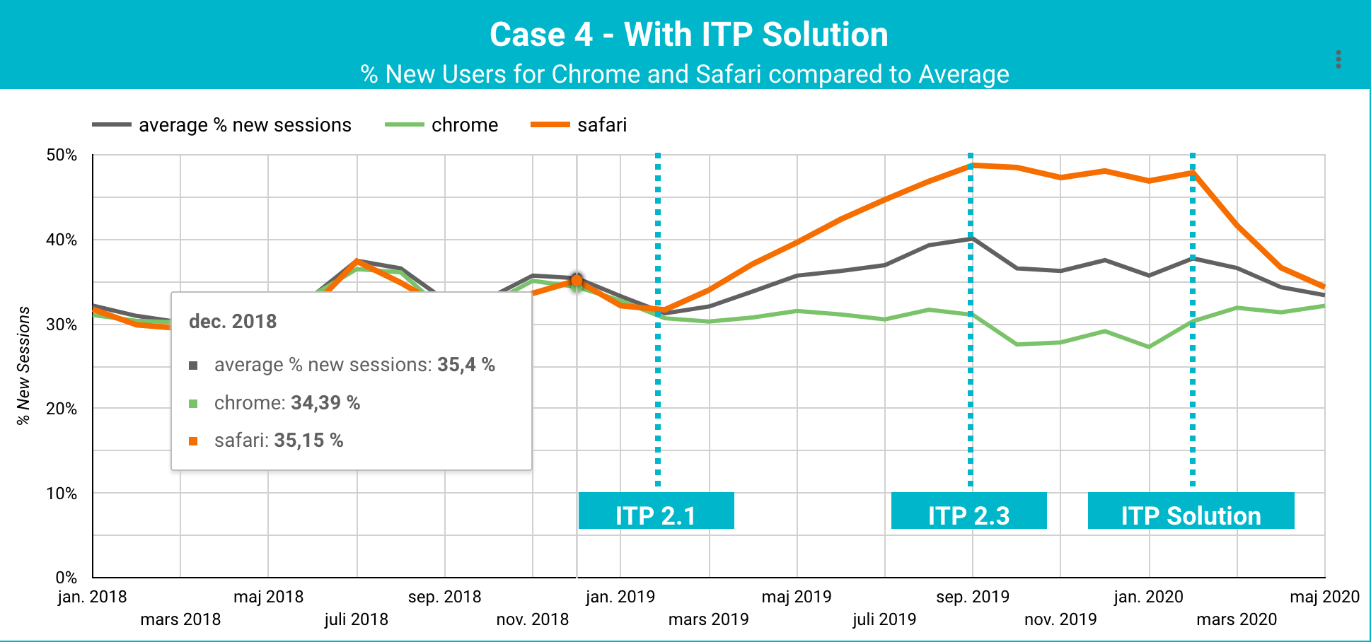 Business with long purchasing cycles - With Solution implemented ITP Case Study