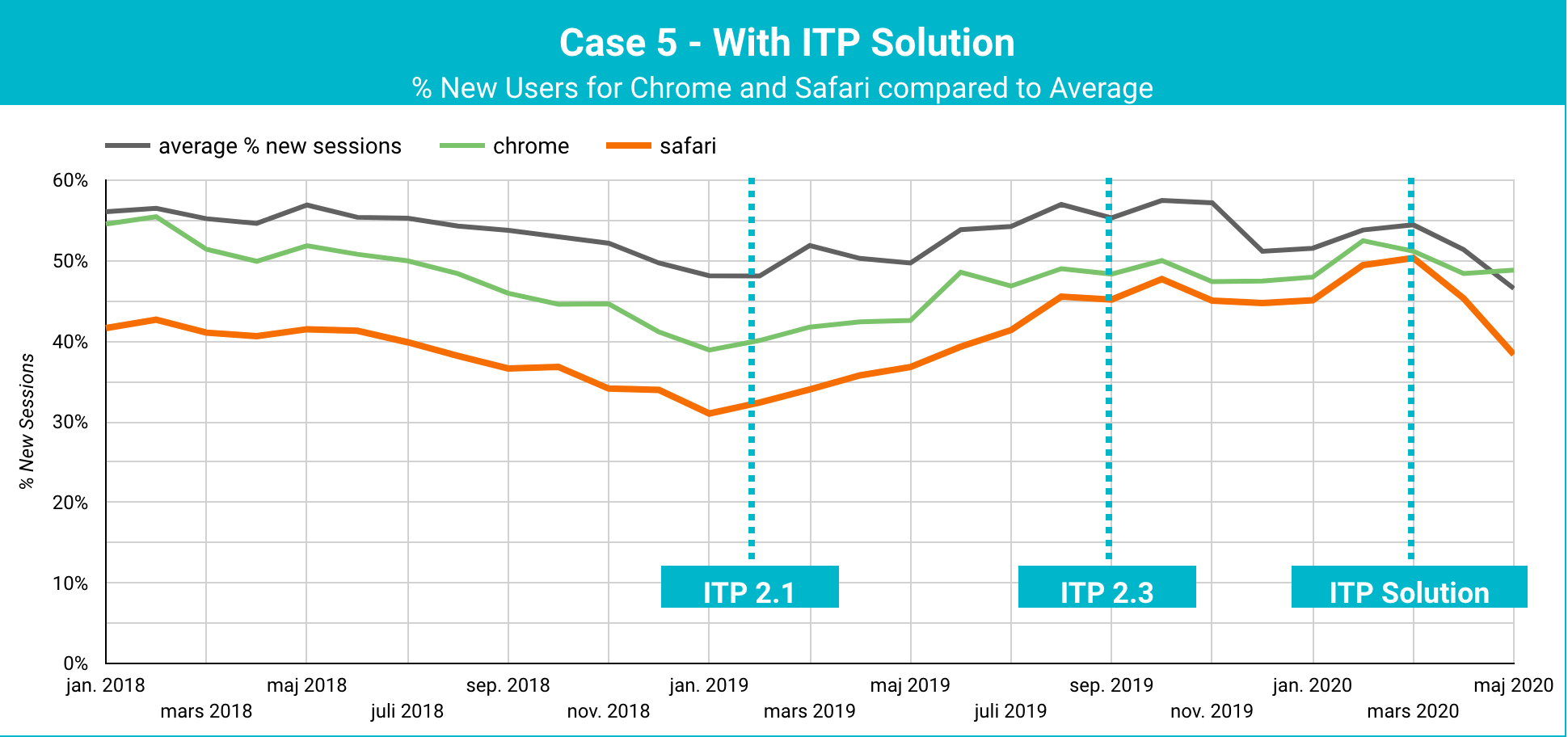 Business with short purchasing cycles ITP Case Study